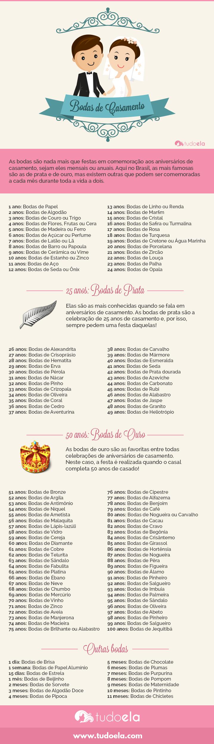 Bodas de casamento: Infográfico com a lista de bodas de casamento