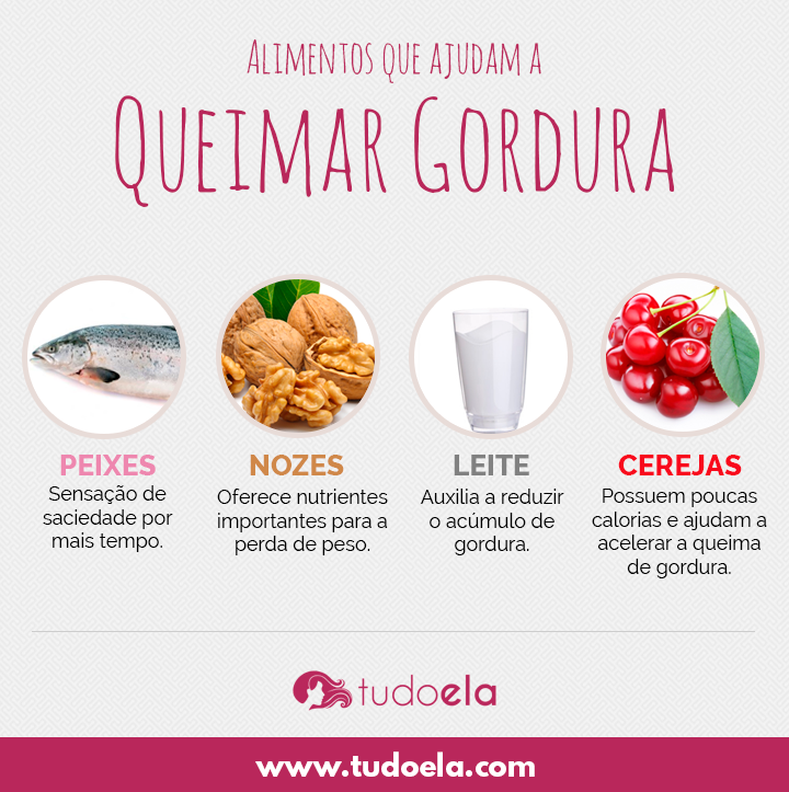 Infográfico alimentos que queimam gordura