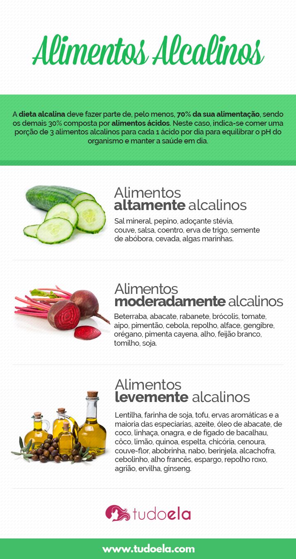 Alimentos alcalinos infográfico