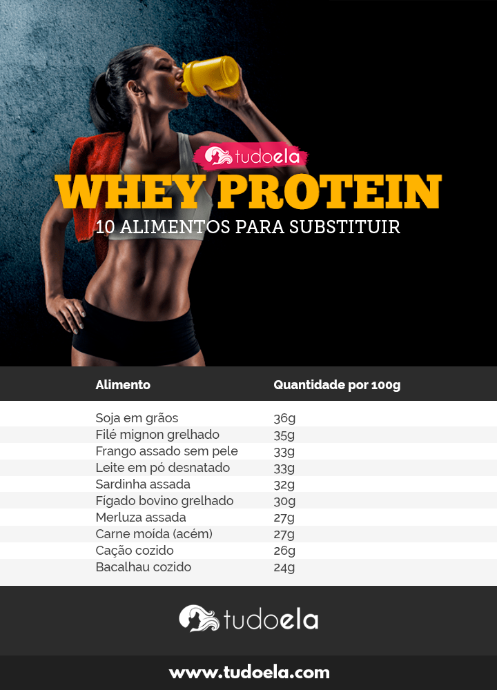 Infográfico Alimentos que substituem Whey Protein
