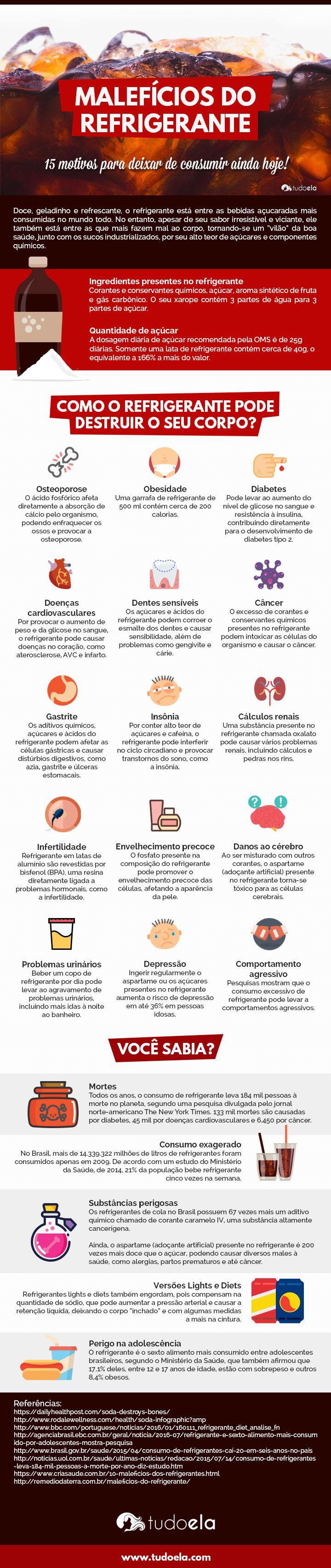 Infográfico malefícios do refrigerante