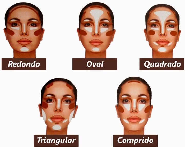 Contorno facial formatos