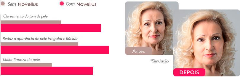 Novellus Skin Care antes e depois