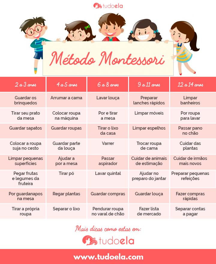 Tabela Método Montessori