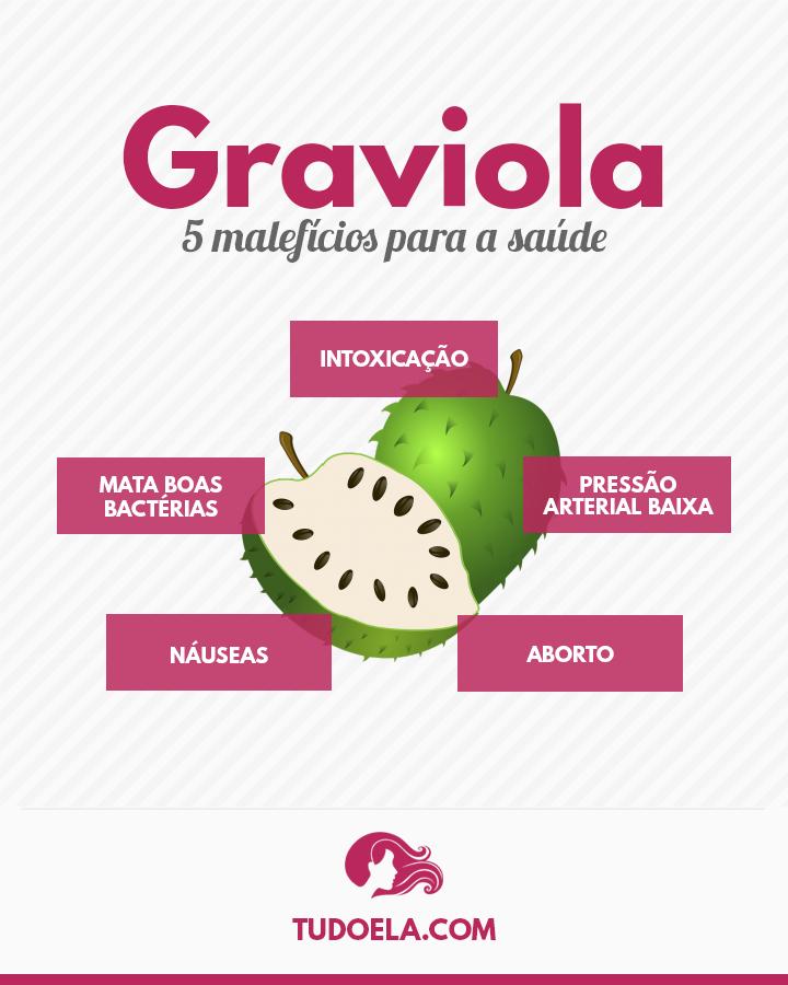 Malefícios da Graviola para a saúde [Infográfico]
